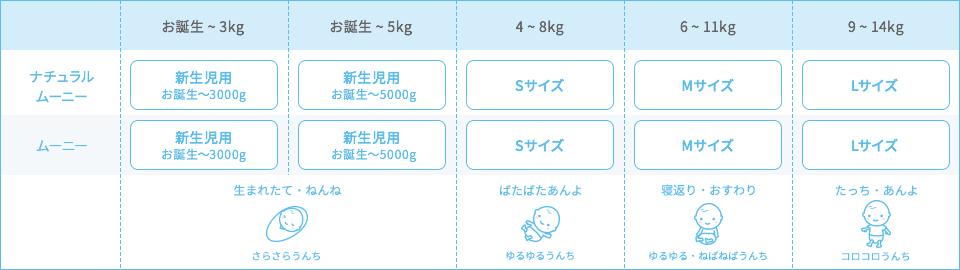 テープタイプ おむつのサイズ表