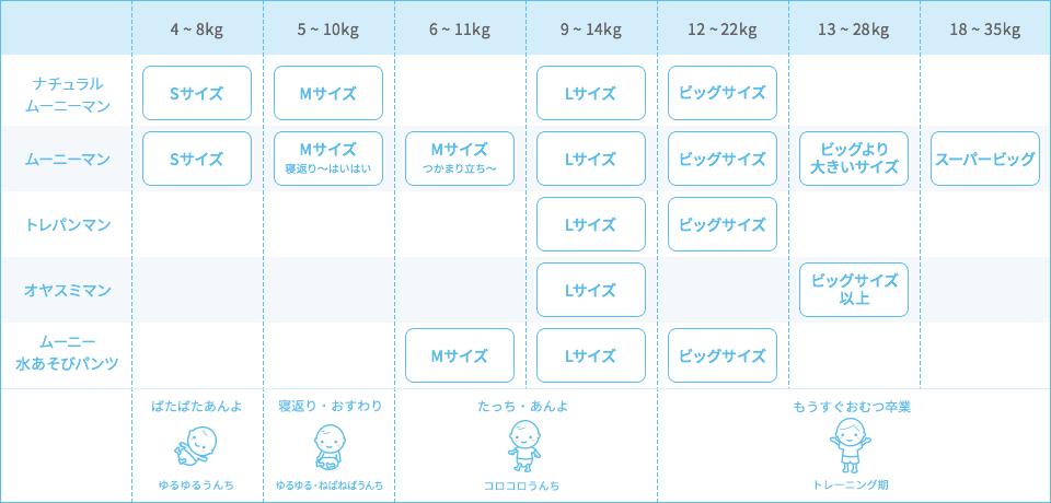 パンツタイプ おむつのサイズ表