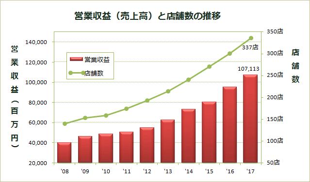 営業収益(売上高)と店舗数の推移