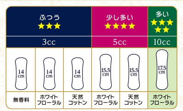 ふつう 3cc 14cm 無香料 ホワイトフローラル 天然コットン 少し多い 5cc 15.5cm ホワイトフローラル 天然コットン 多い 10cc 17.5cm ホワイトフローラル